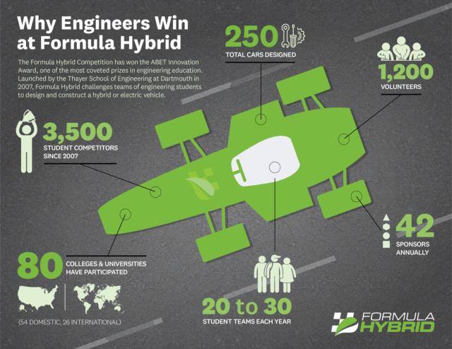 Formula Hybrid Infographic 2018